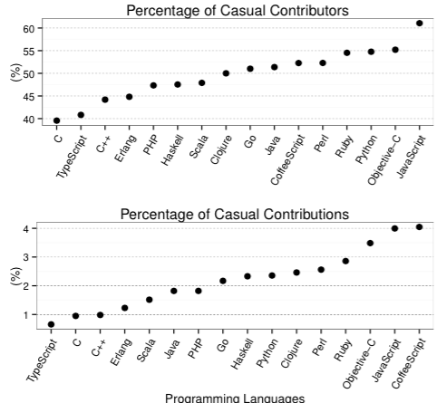 Percentage of casual contributors